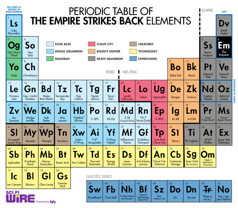 Periodic tables of almost everything but elements brian housand phd picture urtaz Choice Image
