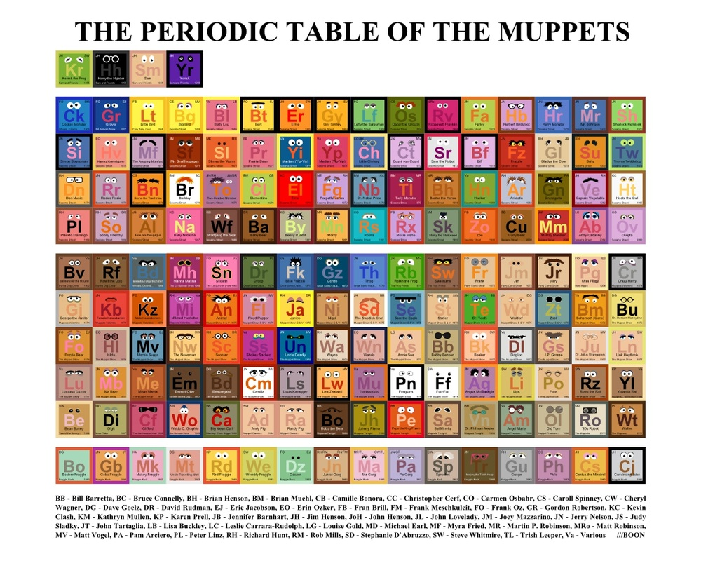 Kid friendly periodic table kids periodic tables of almost everything but elements brian housand ph d urtaz Choice Image